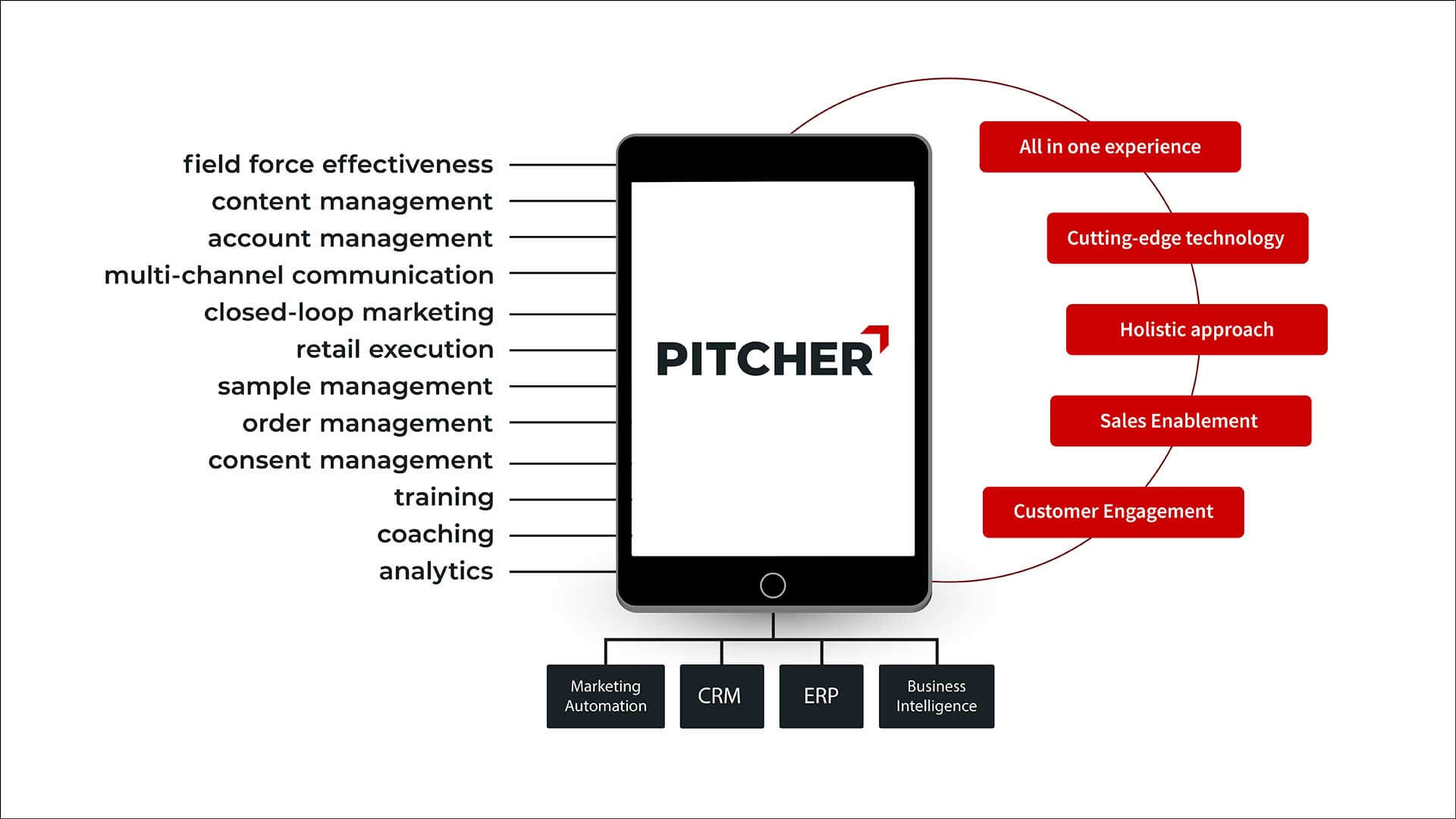 The Pitcher SuperApp for Sales Enablement